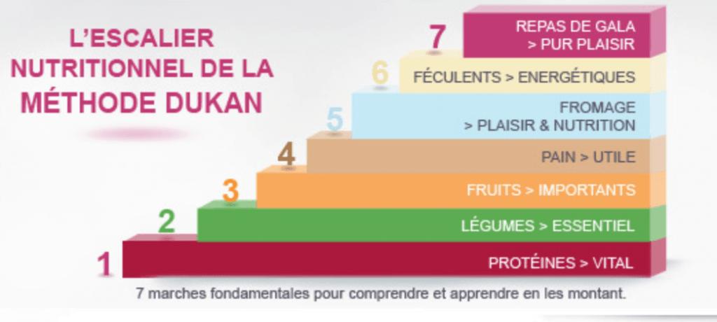 Les phases du Régime Dukan  Recettes et forum Dukan pour le Régime Dukan