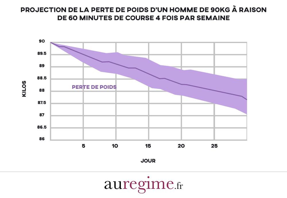infographie projection perte de poids sur 30 jours homme 90 kilos