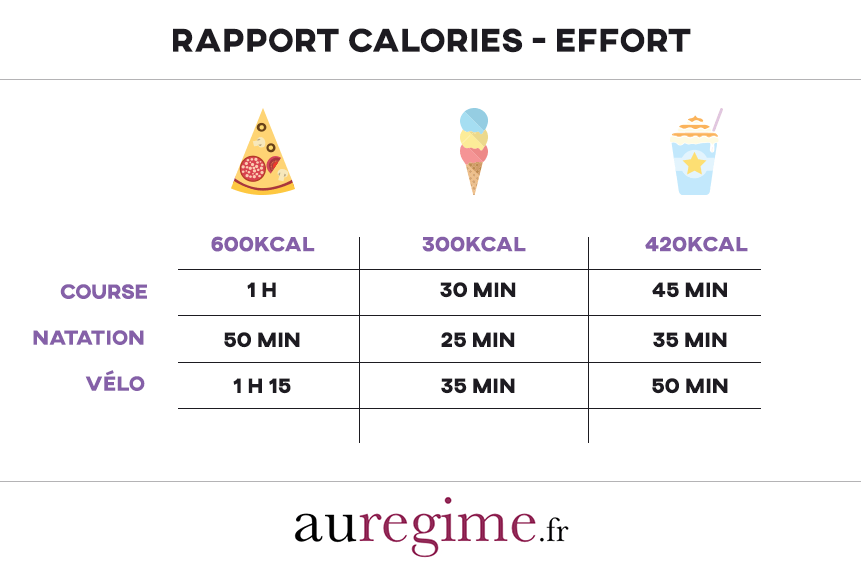 infographie rapport calories efforts