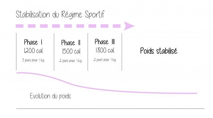 infographie stabilisation régime sportif